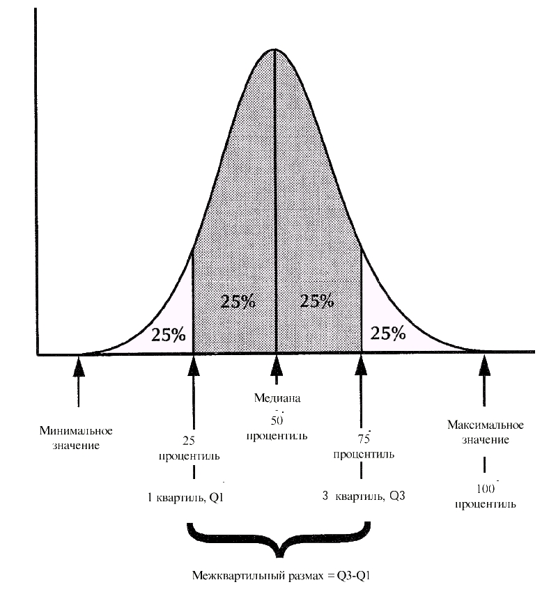 Pic. A. Interquartile range on the chart of the normal distribution of any size